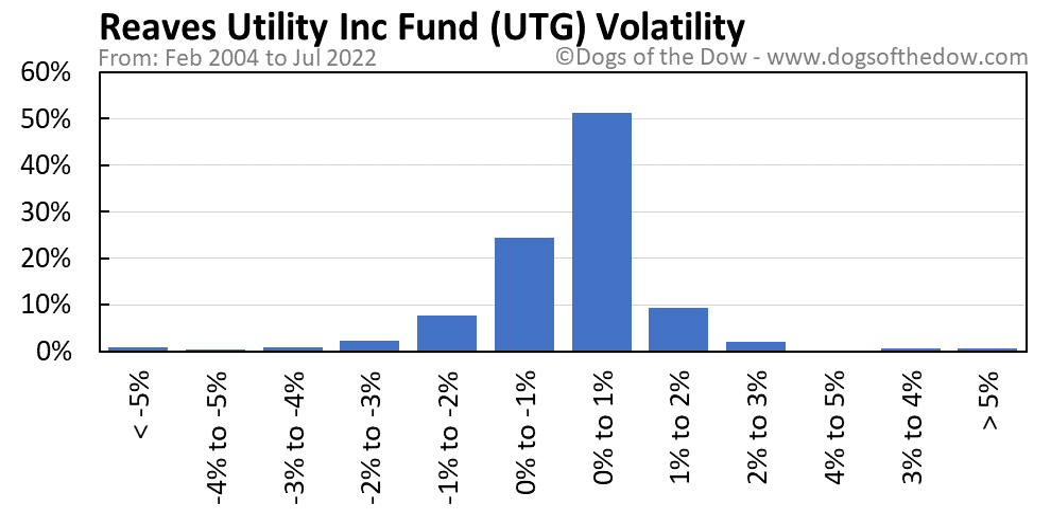 UTG volatility chart