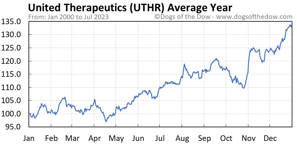 UTHR average year chart