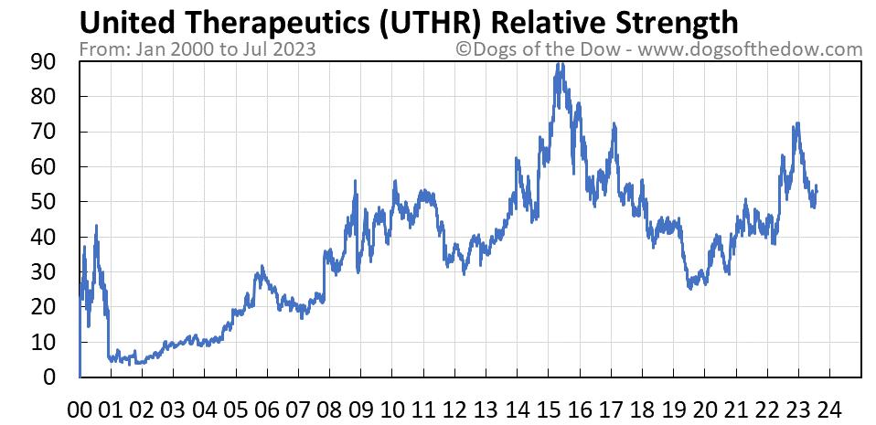 UTHR relative strength chart