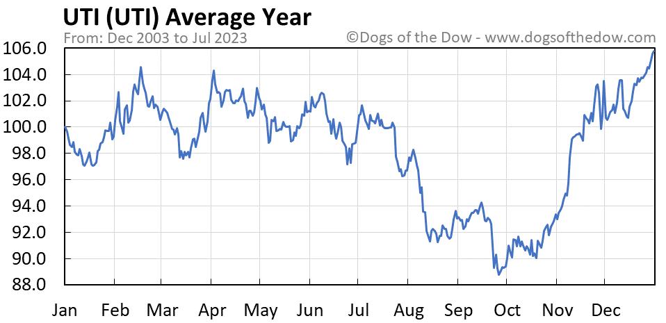 UTI average year chart