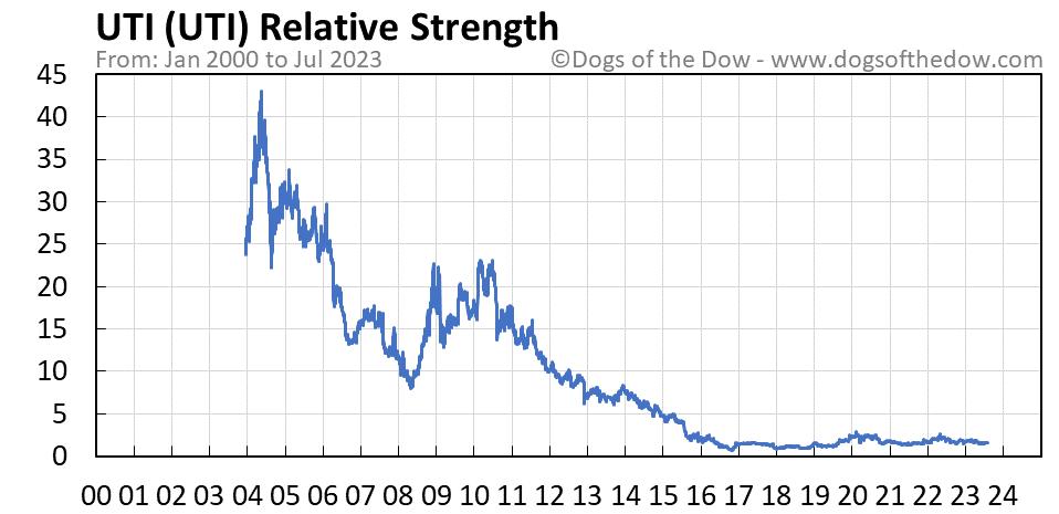 UTI relative strength chart