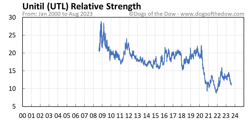 UTL relative strength chart