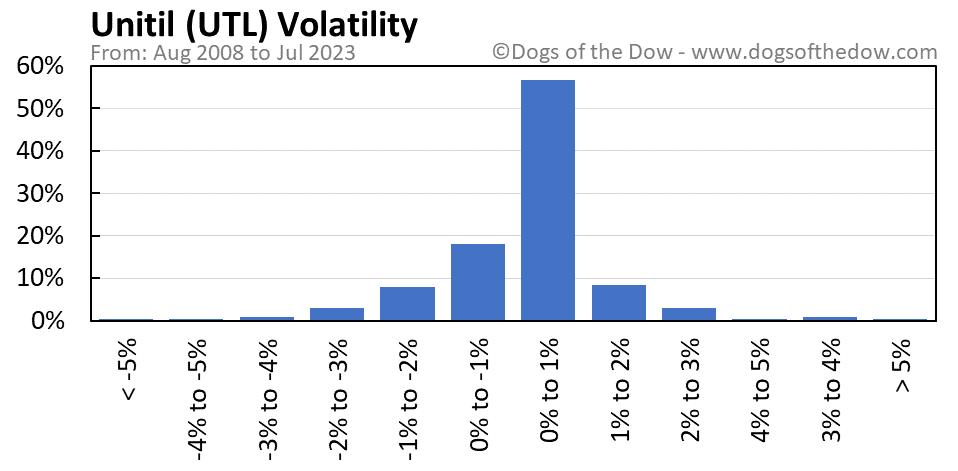 UTL volatility chart