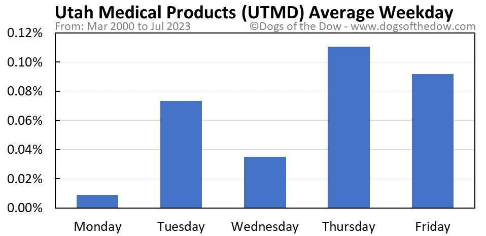 UTMD average weekday chart