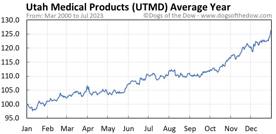UTMD average year chart