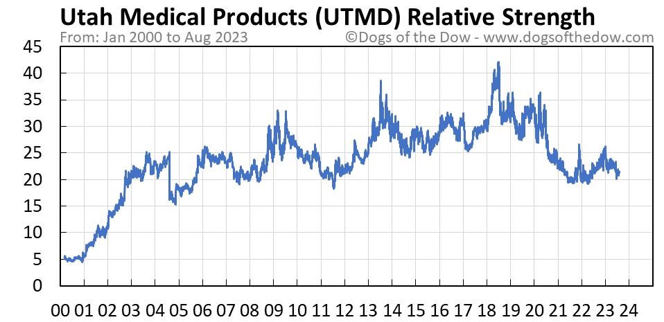 UTMD relative strength chart