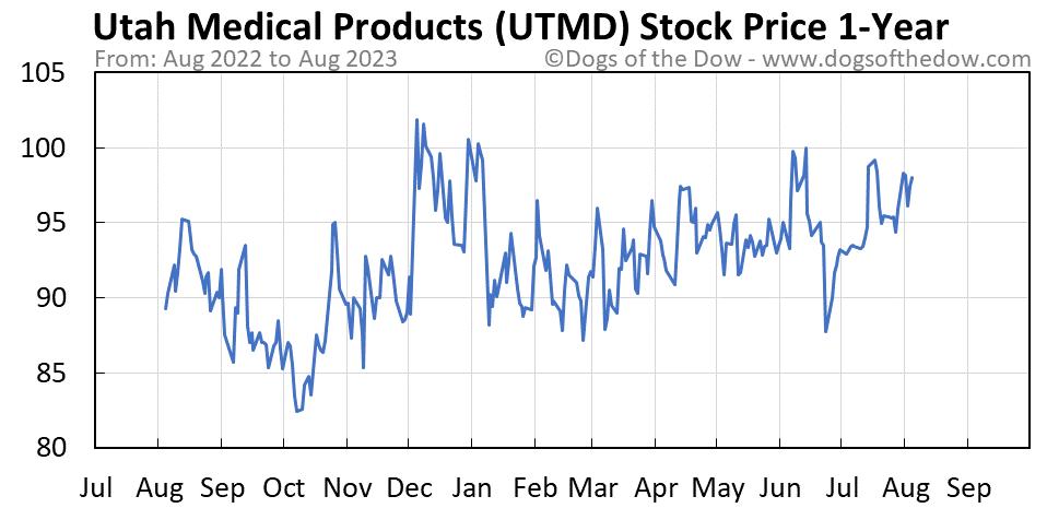 UTMD 1-year stock price chart