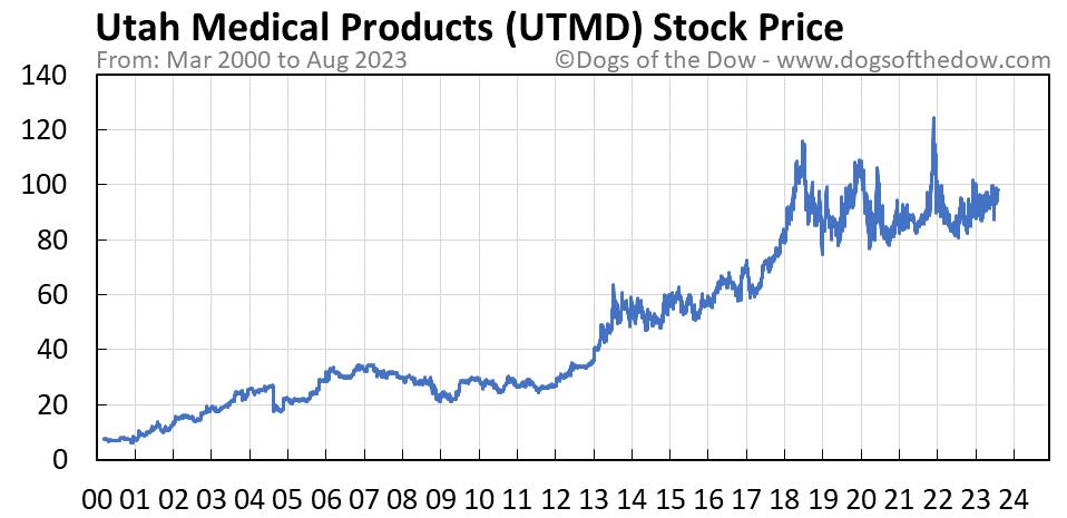 UTMD stock price chart