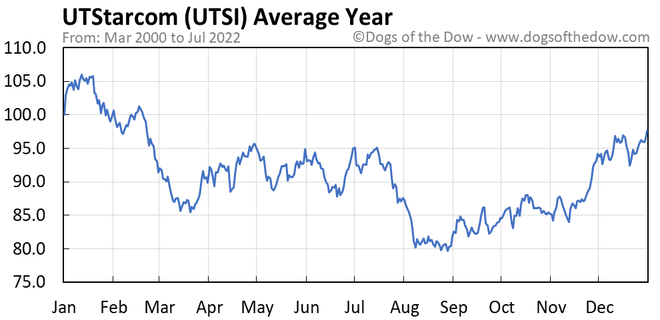UTSI average year chart