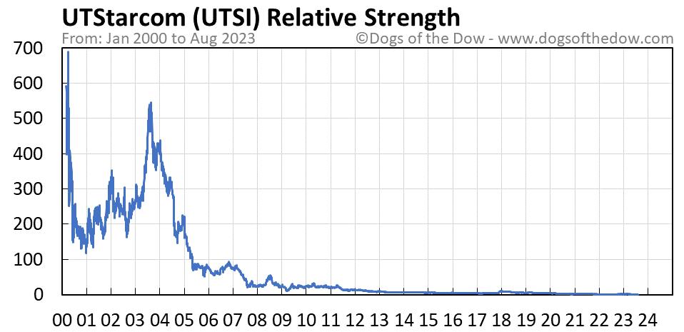 UTSI relative strength chart