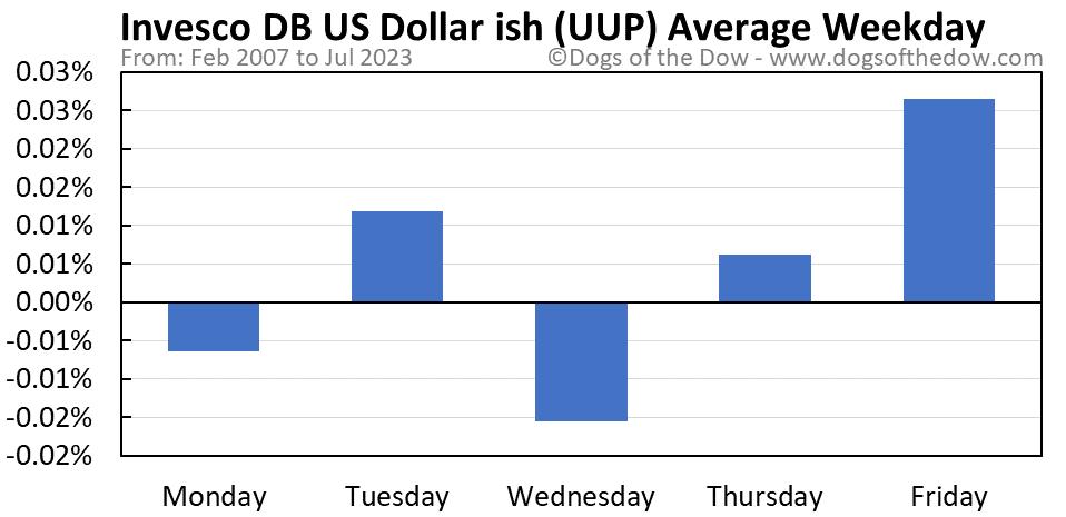UUP average weekday chart