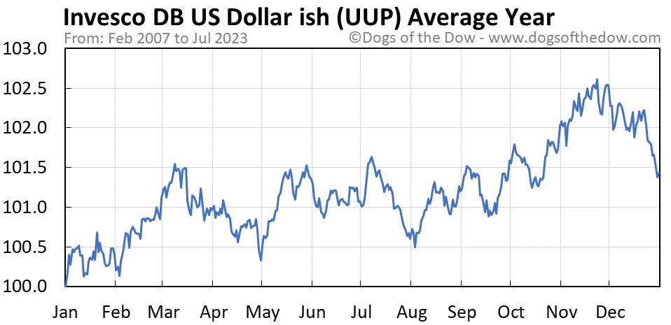 UUP average year chart