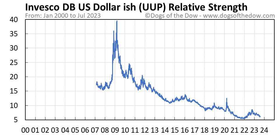 UUP relative strength chart