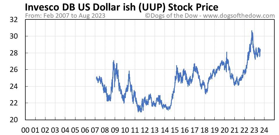UUP stock price chart