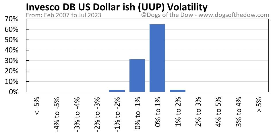 UUP volatility chart