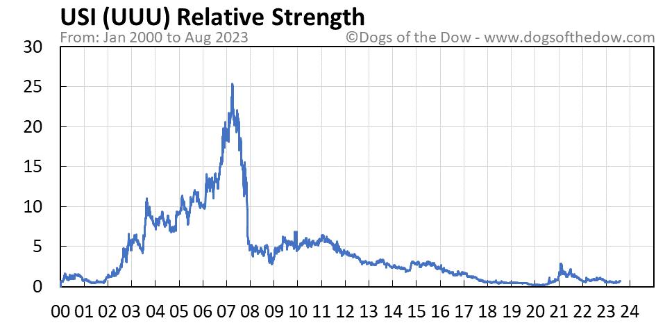 UUU relative strength chart