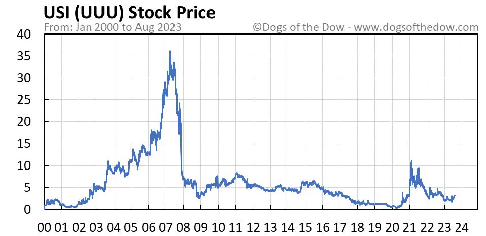 UUU stock price chart