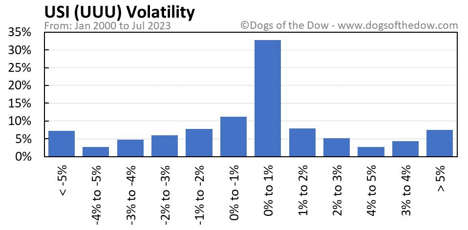 UUU volatility chart