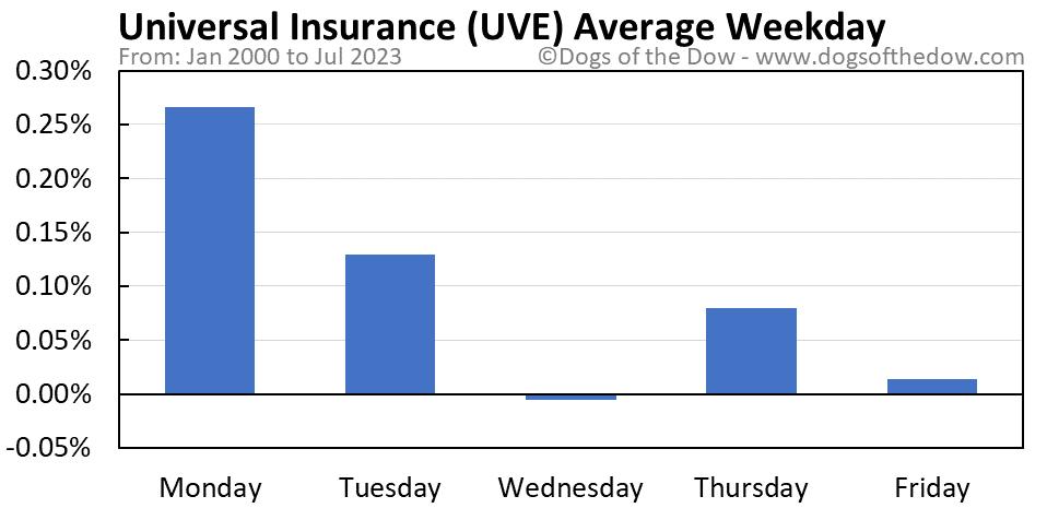 UVE average weekday chart