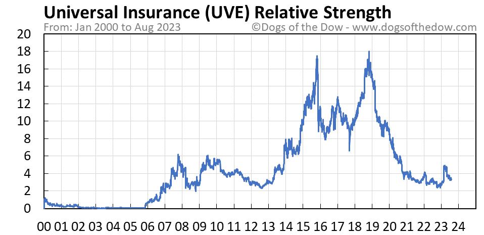 UVE relative strength chart