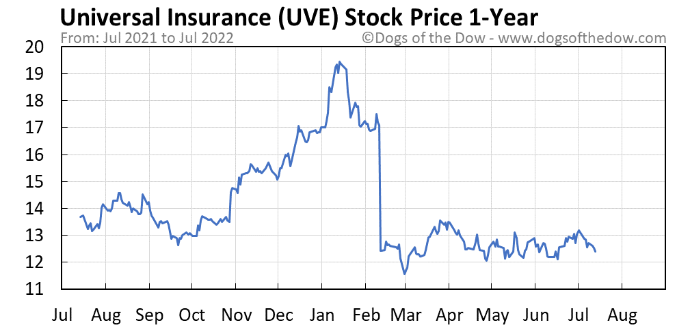 UVE 1-year stock price chart