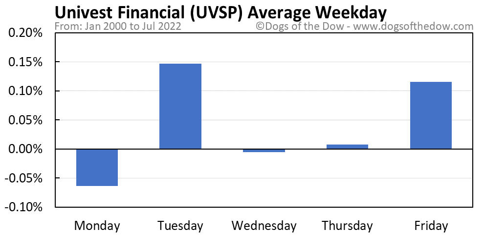 UVSP average weekday chart