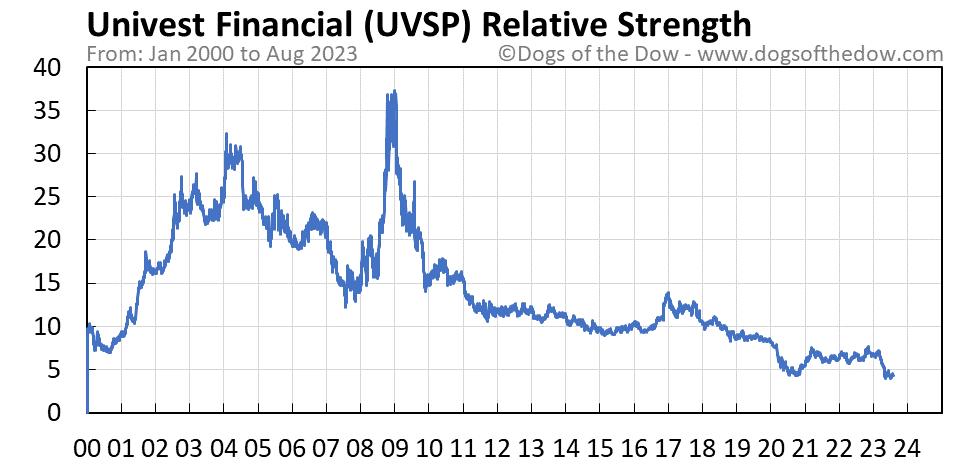 UVSP relative strength chart