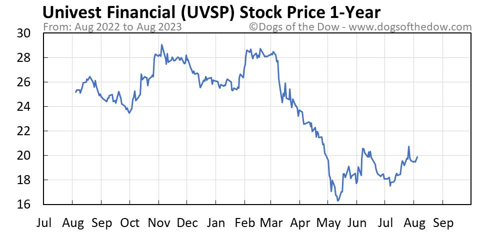 UVSP 1-year stock price chart