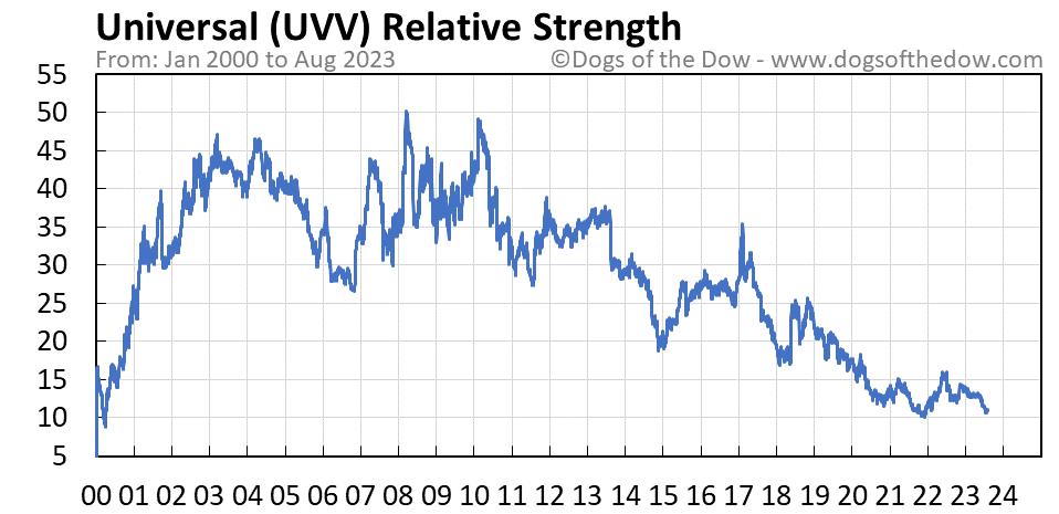 UVV relative strength chart