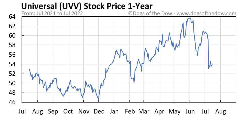 UVV 1-year stock price chart