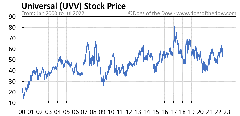 UVV stock price chart