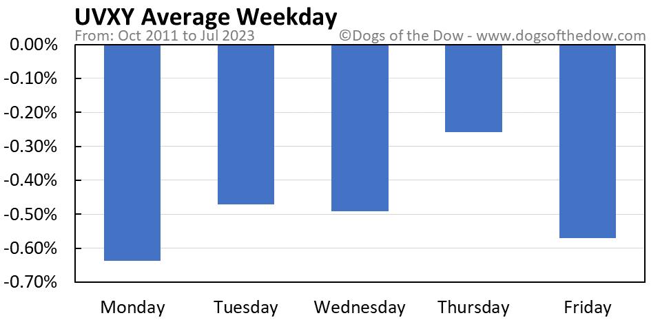 UVXY average weekday chart