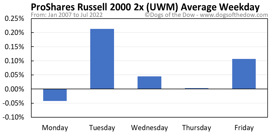 UWM average weekday chart