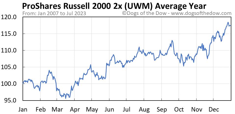 UWM average year chart