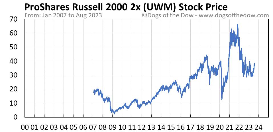 UWM stock price chart