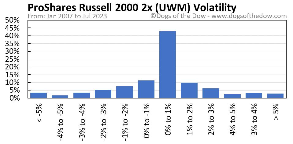 UWM volatility chart