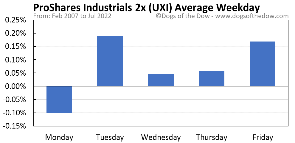 UXI average weekday chart