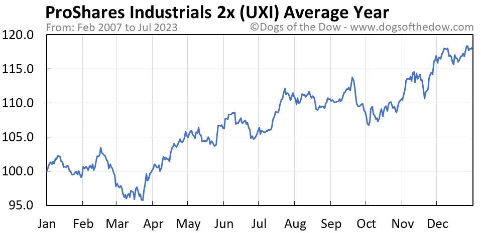 UXI average year chart