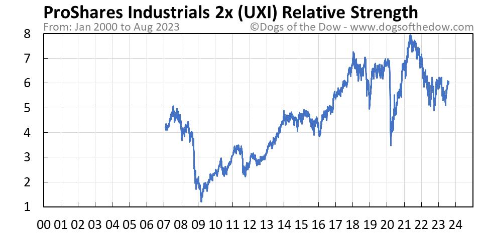 UXI relative strength chart