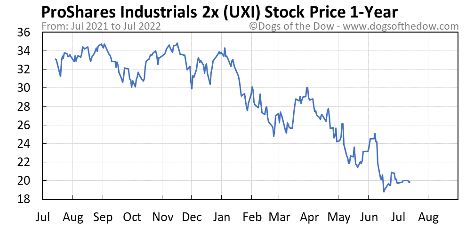 UXI 1-year stock price chart