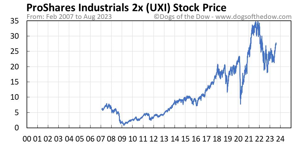 UXI stock price chart