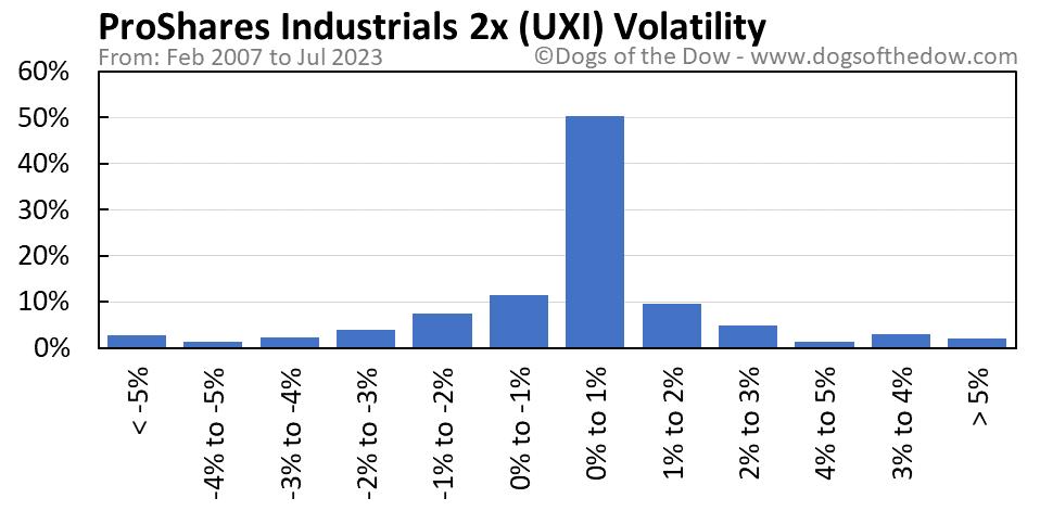 UXI volatility chart