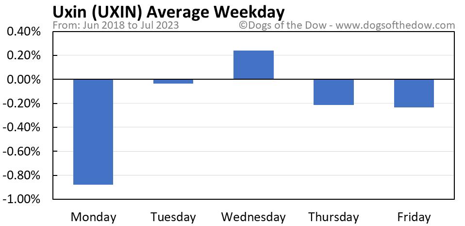 UXIN average weekday chart