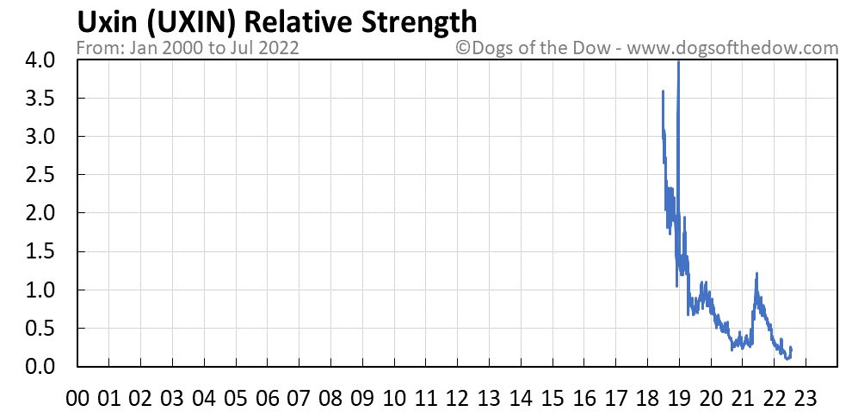UXIN relative strength chart