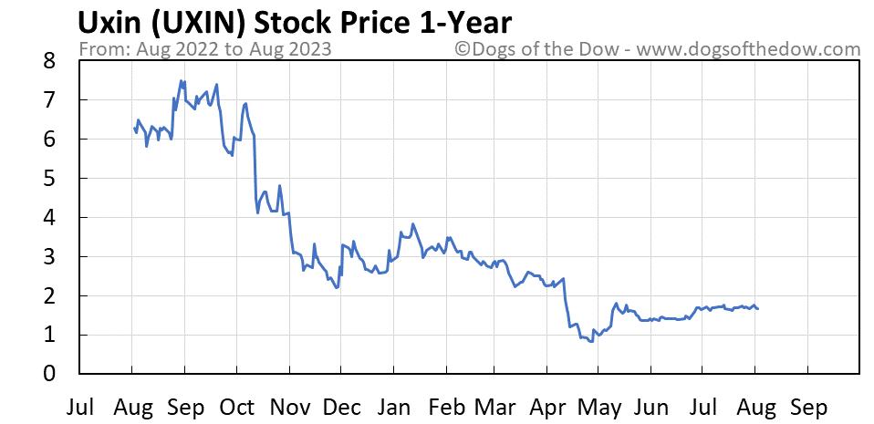 UXIN 1-year stock price chart