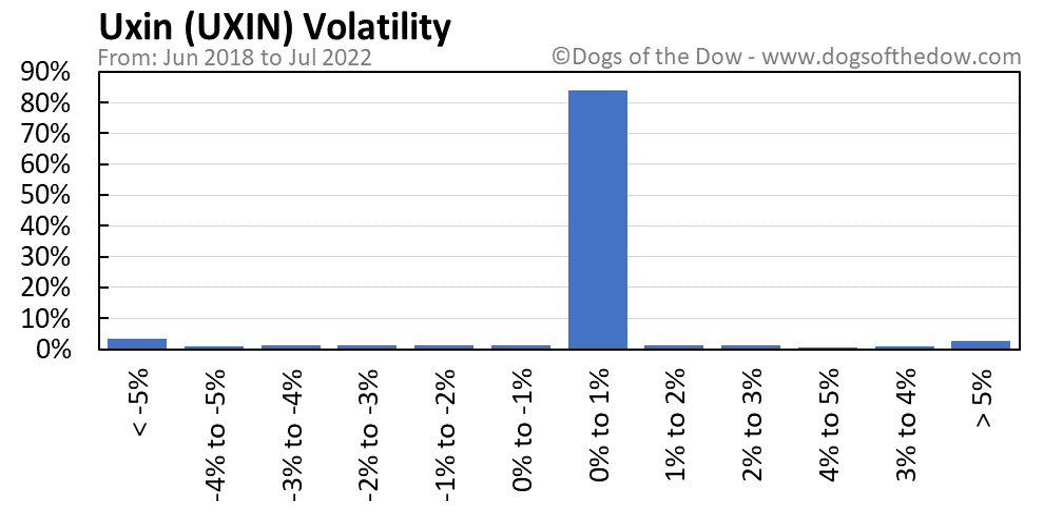 UXIN volatility chart