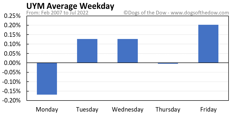 UYM average weekday chart