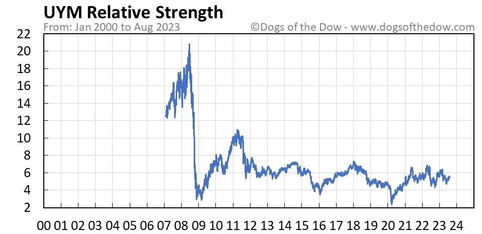 UYM relative strength chart