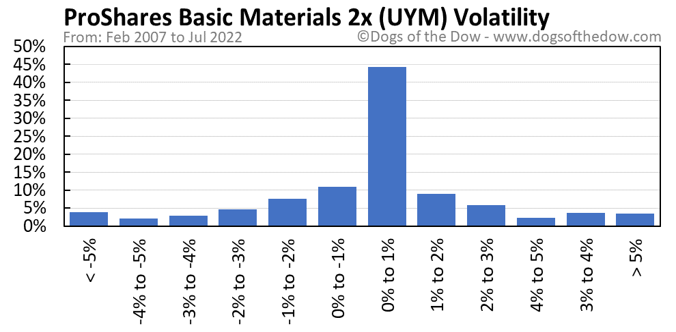 UYM volatility chart