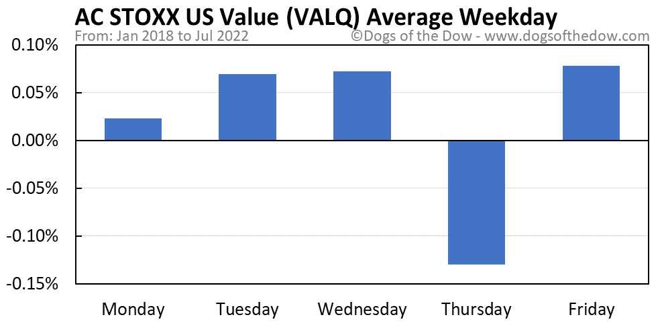 VALQ average weekday chart